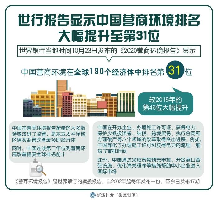 图 世行报告显示中国营商环境排名大幅提升至31位